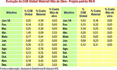 Tabela CUB